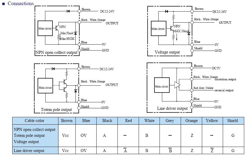 E38 INFO 4 - روتاری اینکودر هالو شفت توکی Toky مدل E38H8-1024-3-T-24