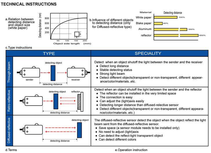 PES INFO 5 - سنسور نوری توکی Toky مدل PES-R18POC3MD
